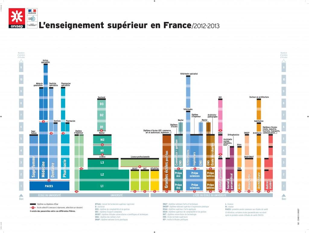 L'enseignement+supérieur+en+France+(2012-2013)_v3